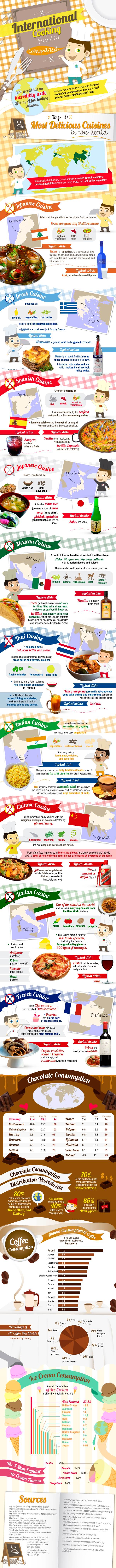 International Cooking Habits Compared
